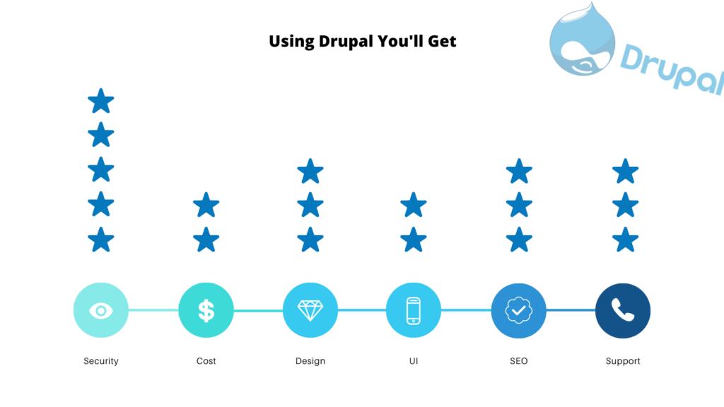 best drupal features