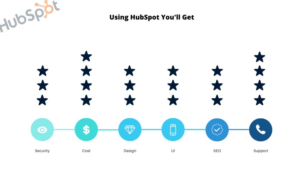best hubspot features