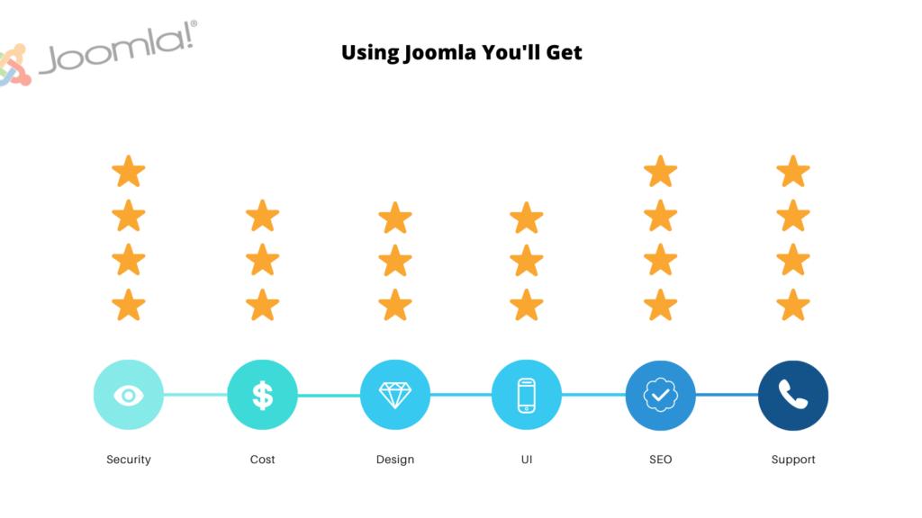 best joomla features