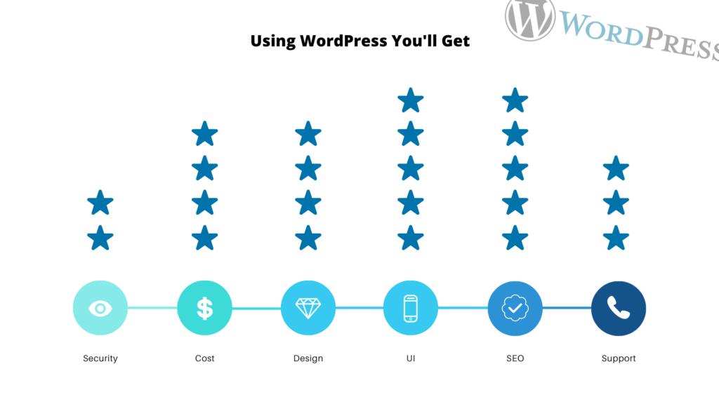 best wordpress features