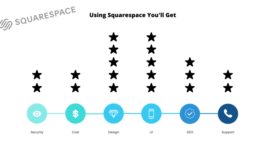 best squarespace features