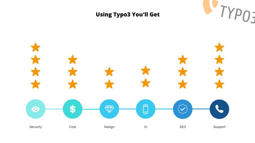 best typo3 features