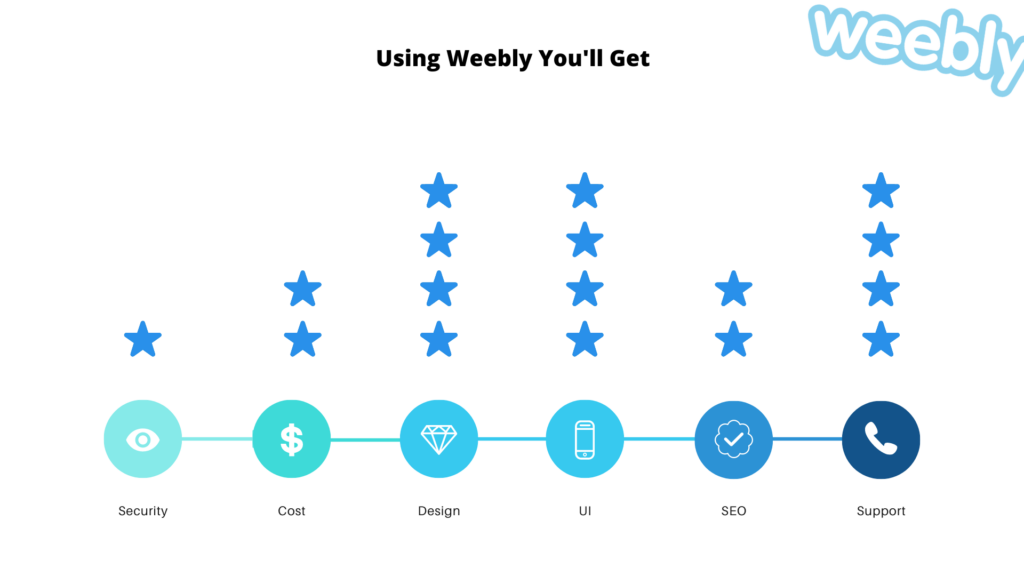 best weebly features